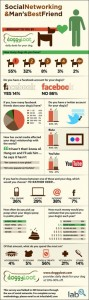 Dogs in Social Media Infographic